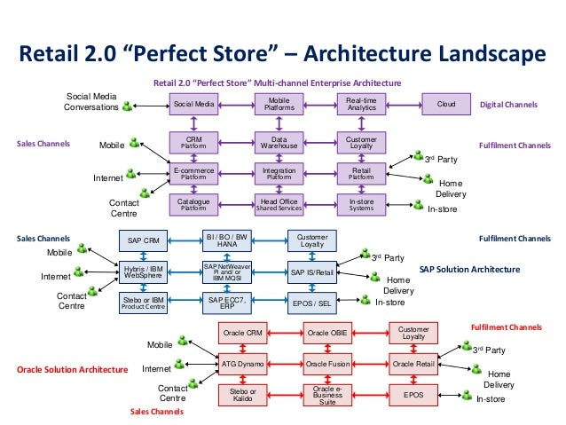 Retail 2 0 strategy perfect store pdf for Magento 2 architecture diagram