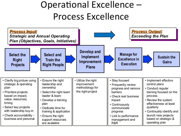 how to develop operational strategy