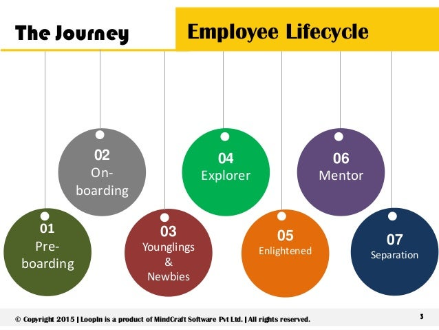 Mindcraft An Employee S Journey With Loopin