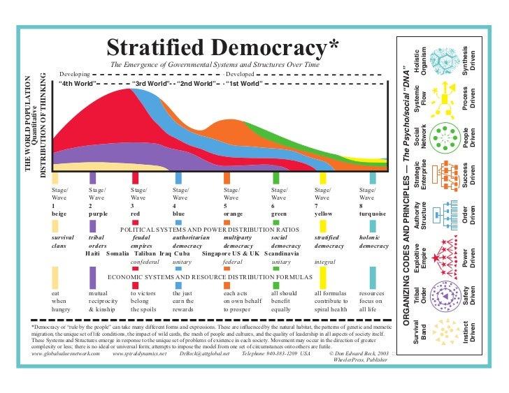 Stratified Democracy*                                                                                                     ...