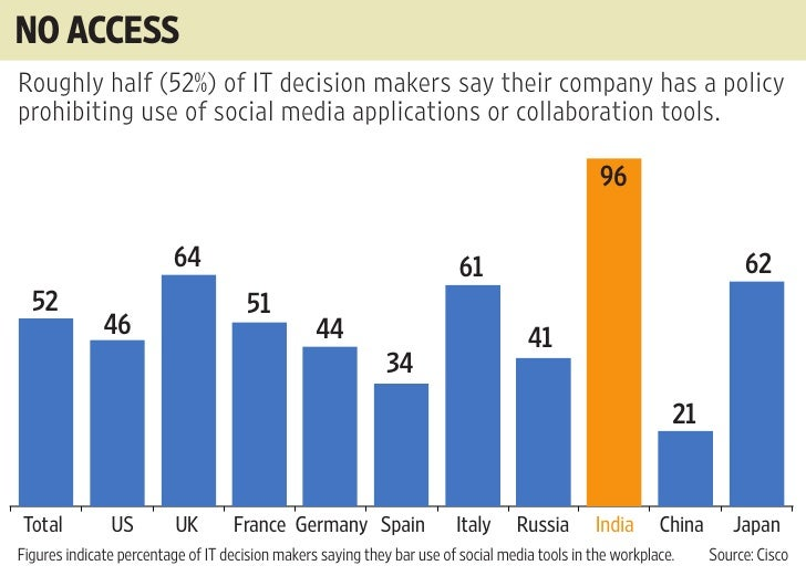 NO ACCESS Roughly half (52%) of IT decision makers say their company has a policy prohibiting use of social media applicat...