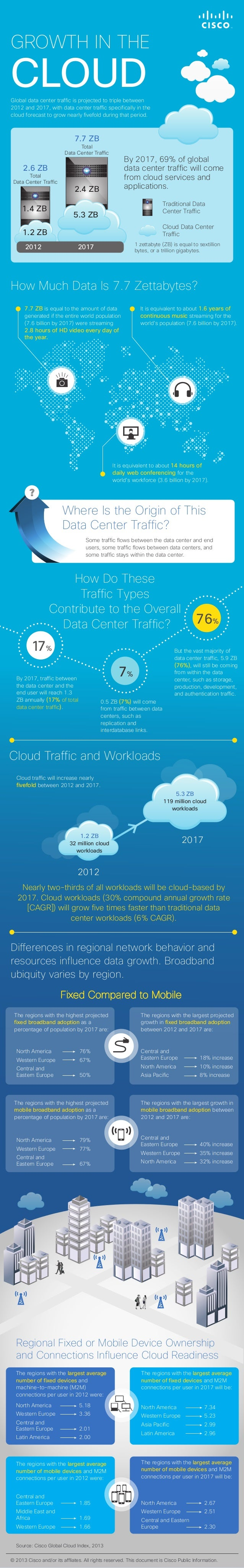 Global Cloud Index: Global Data Center Traffic and Projected Forecast, 2012-2017