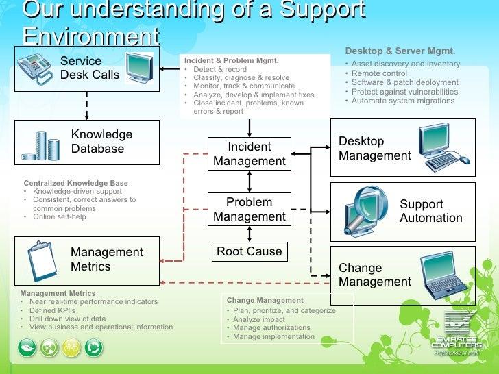 Ca Service Desk Presentation