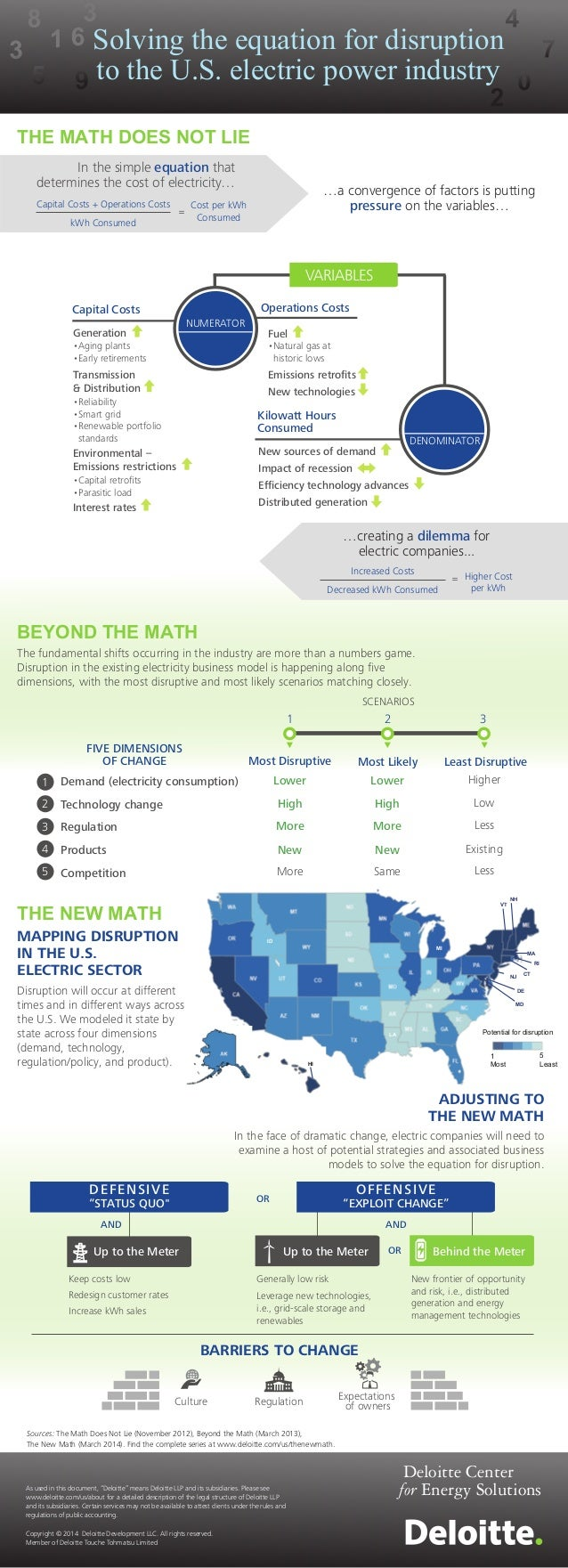 Solving the equation for disruption to the U.S. electric power industry Sources: The Math Does Not Lie (November 2012), Be...
