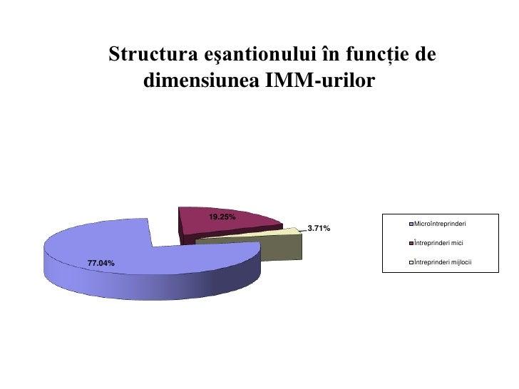 Structura eşantionului în funcţie de        dimensiunea IMM-urilor               19.25%                                   ...
