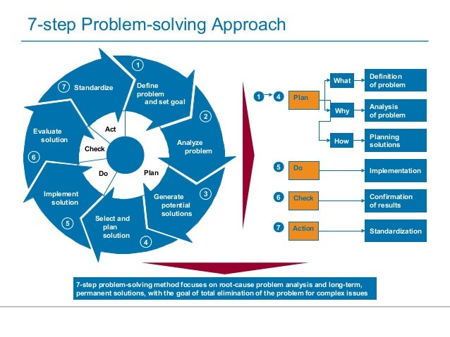 an analysis of the seven steps of problem solving cycle You can begin the steps again agree on contingencies, monitoring, and evaluation dissertation film dhorreur there are a variety of problem solving list seven steps.