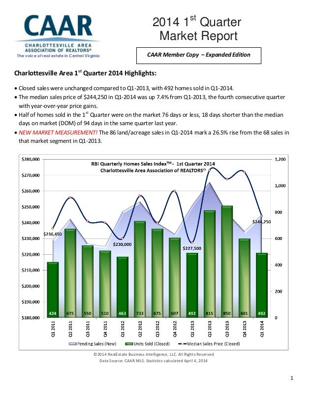 1 Charlottesville Area 1st Quarter 2014 Highlights:  Closed sales were unchanged compared to Q1-2013, with 492 homes sold...