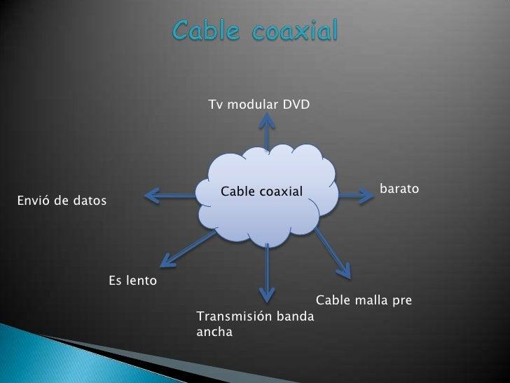 Cable coaxial Tv modular DVD Cable coaxial barato Envió de datos Es lento  Cable malla pre Transmisión banda ancha