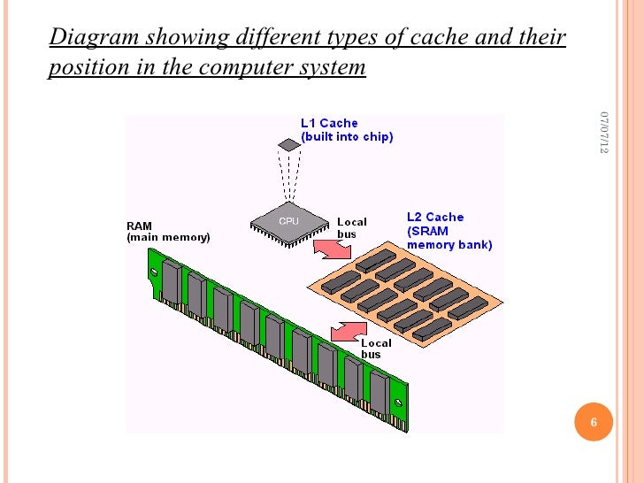Cache Memory Presentation
