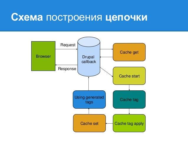 Схема построения цепочки