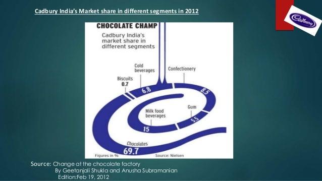 cadbury market segments