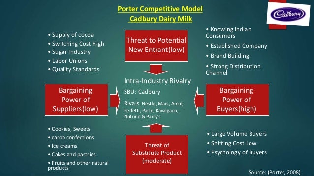 porter s model dairy industry Porter's five forces is a model used to explore the competitive the business unit level is the primary context of industry rivalry michael porter identified.