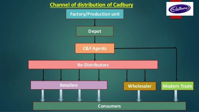 channel of distribution essay Free distribution channels dell distribution channel - distribution channels distribution channel deals with this essay seeks to examine the.