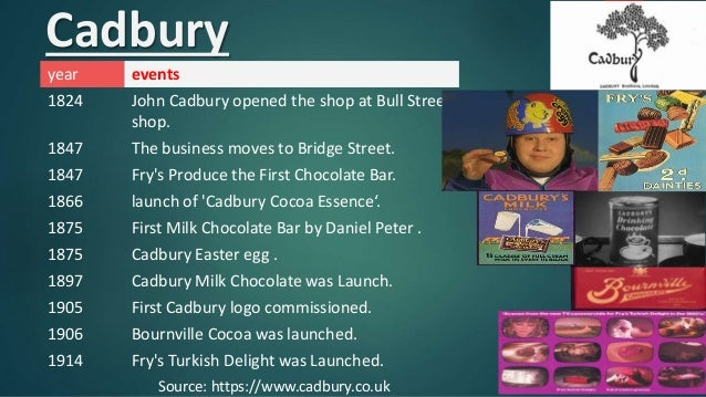 consumer behaviour towards cadbury products Attitudes and behaviour towards local and regional food purchases 24 423  buying local and regional products: barriers, benefits and drivers 27  by  referring to a well-known food manufacturer (eg cadbury's in birmingham.