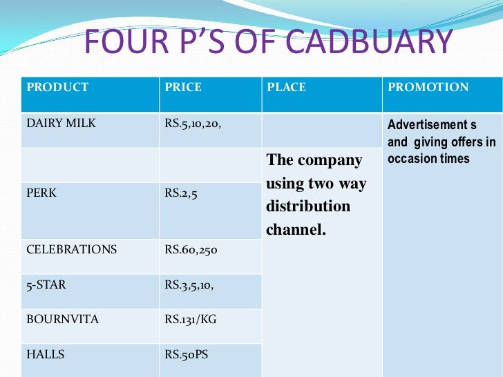 factor influencing consumer behaviour cadbury nestle Below is an essay on dairy milk-consumer buying behavior from anti essays the indian chocolate market has been captured by 2 multinational giants-cadbury and nestle packaging and buying behavior factors affecting the buying behavior of.
