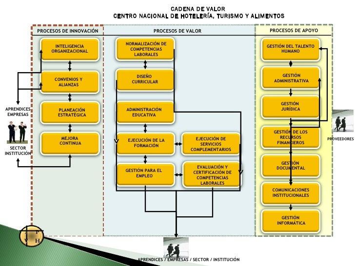 CADENA DE VALOR  CENTRO NACIONAL DE HOTELERÍA, TURISMO Y ALIMENTOS INTELIGENCIA ORGANIZACIONAL CONVENIOS Y ALIANZAS NORMAL...