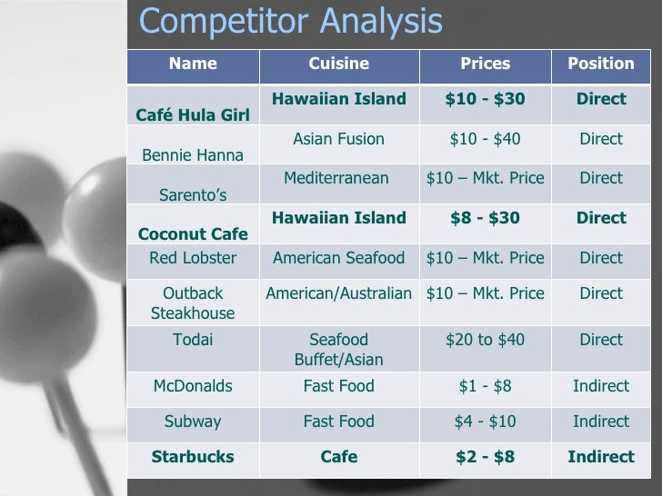 red lobster swot analysis Order now - red lobster case memo order now - red lobster swot & pestel analysis competition & competitive position analysis uncovering customer-based competitive positions for key rivals.