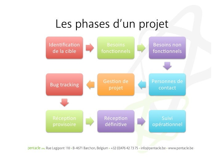 project management tracking