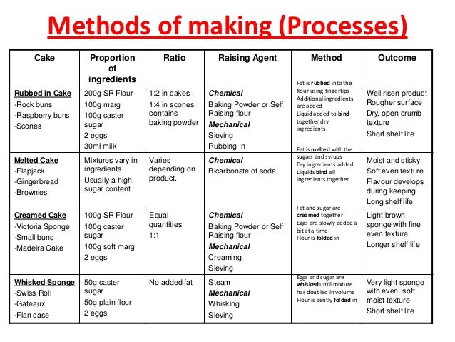 cake making processes catering 2012