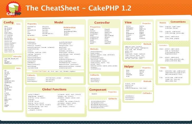 The CheatSheet - CakePHP 1.2Config                                                                  Model                 ...