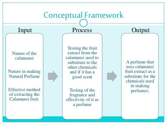 Conceptual Framework Thesis Example Pics. Theoretical Framework ...
