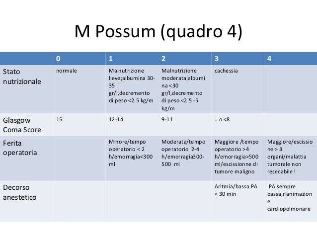 O Possum Score Calculations of risk s...