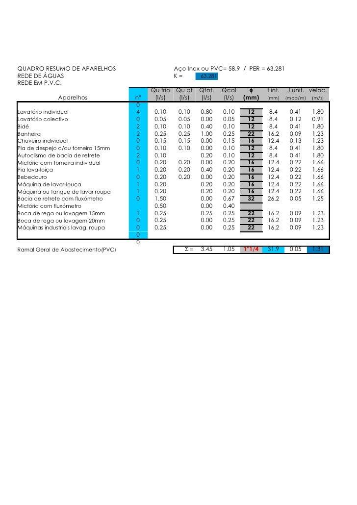 QUADRO RESUMO DE APARELHOS                       Aço Inox ou PVC= 58.9 / PER = 63.281 REDE DE ÁGUAS                       ...