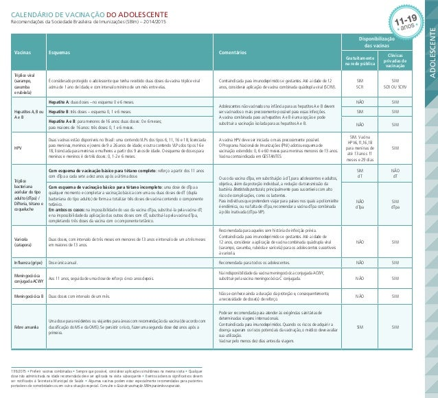 VACINAS do ADOLESCENTE - Calendário proposto pela SBIm 2015