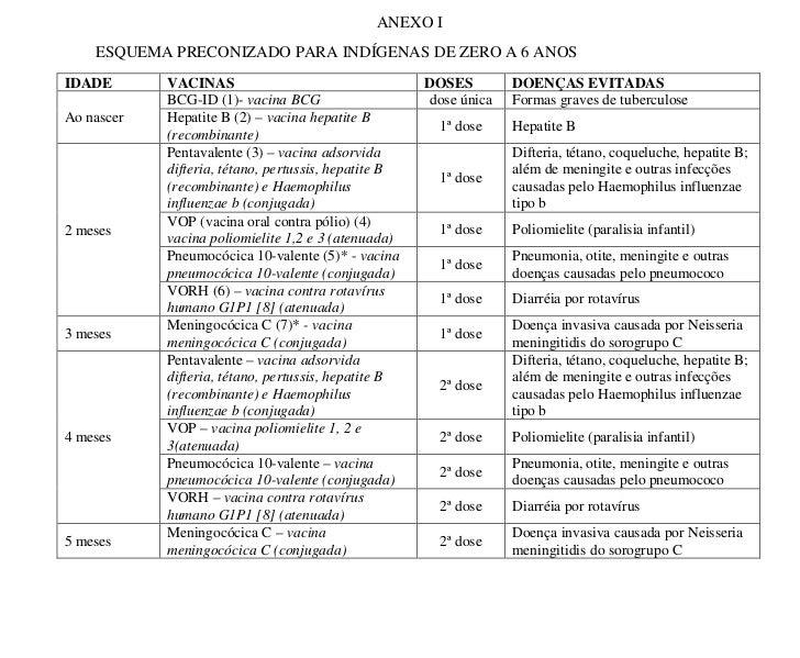Calendário de vacinação indígena