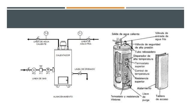 Tinas Para Baño Lowes:Calentadores (tipos y funcionamiento)