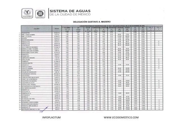 Calidad de Agua por Colonia de la Delegación Gustavo A Madero, Ciudad de México, Abril 2014  INFOPLACITUM