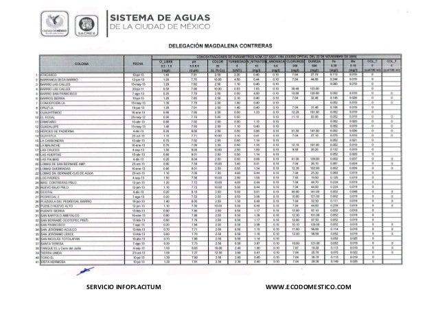 Calidad de Agua por Colonia de la Delegación Magdalena Contreras, Ciudad de México, Abril 2014  INFOPLACITUM