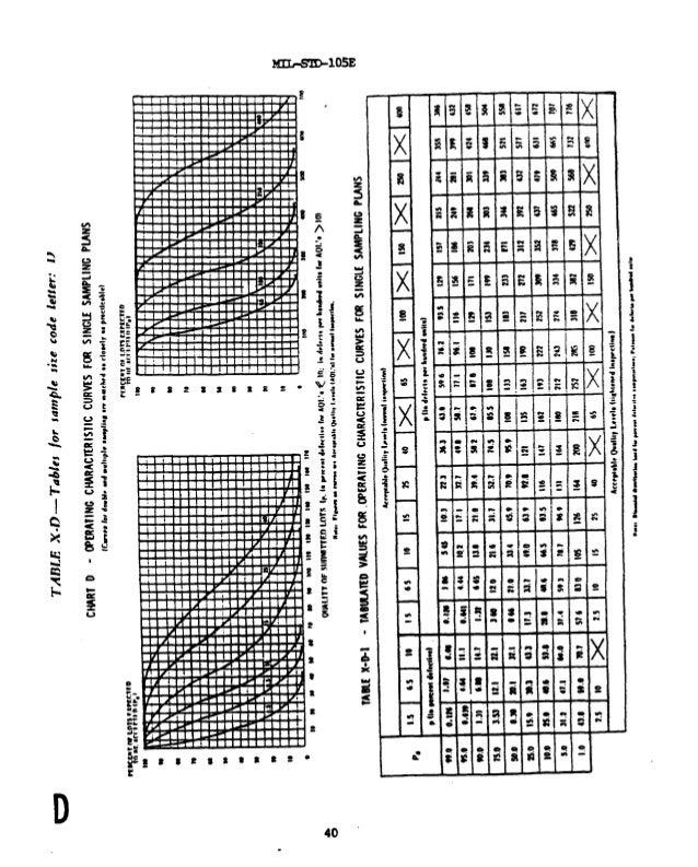 Mil-std-105e Table Related Keywords - Mil-std-105e Table ... | 638 x 793 jpeg 171kB