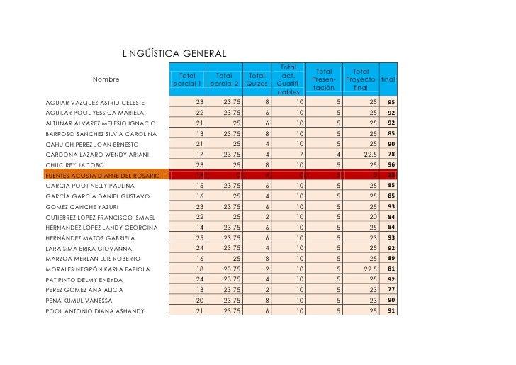 Calificaciones finales linguistica 2012