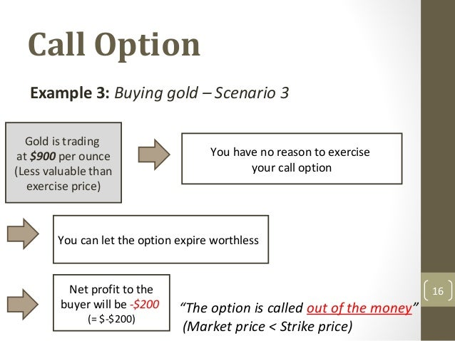 option trading call example