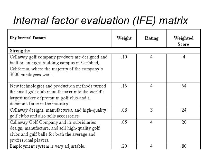 strategic management callaway golf company internal evaluation matrix Callaway golf company  external factor evaluation (efe) matrix 014 2  for the company to track the imitations, which results in high  administration cost and loss of revenues  grand strategy matrix 20.