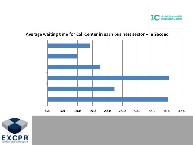 0.0 5.0 10.0 15.0 20.0 25.0 30.0 35.0 40.0 45.0 Average waiting time for Call Center in each business sector – in Second