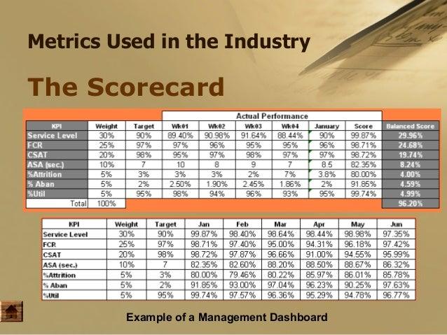 Call center quality assurance scorecard for Quality scorecard template