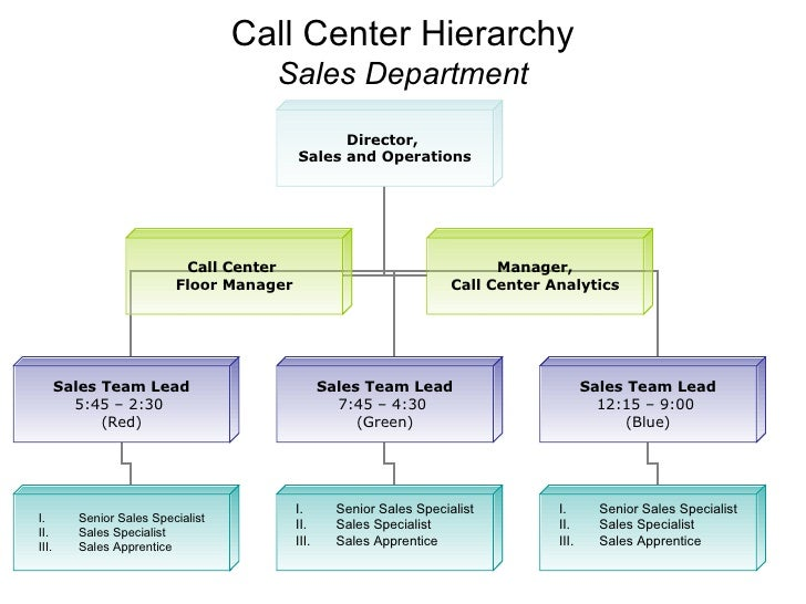 sales team structure template - sample call center hierarchy