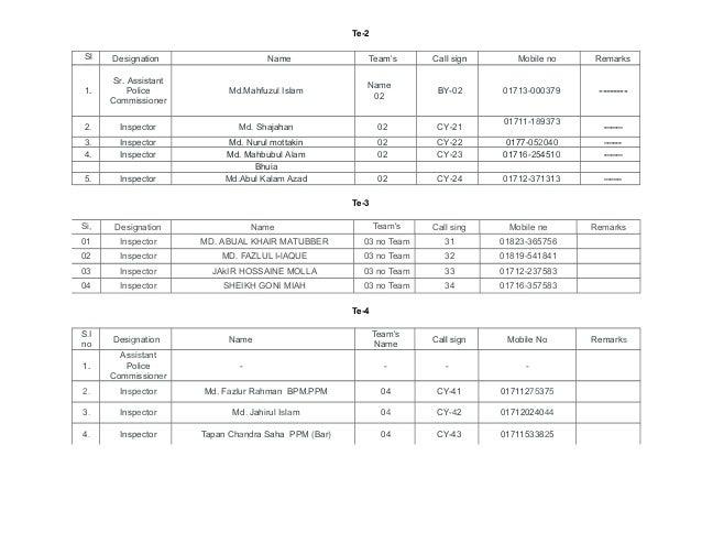 Te-2 Sl no  Designation  1.  Sr. Assistant Police Commissioner  Md.Mahfuzul Islam  2.  Inspector  Md. Shajahan  02  CY-21 ...