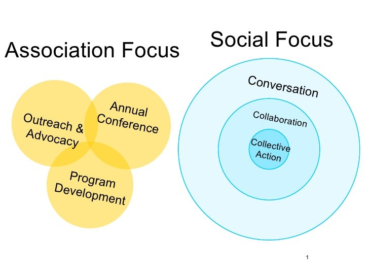 Beyond relevance: Applying Social Media Lessons To Strategy