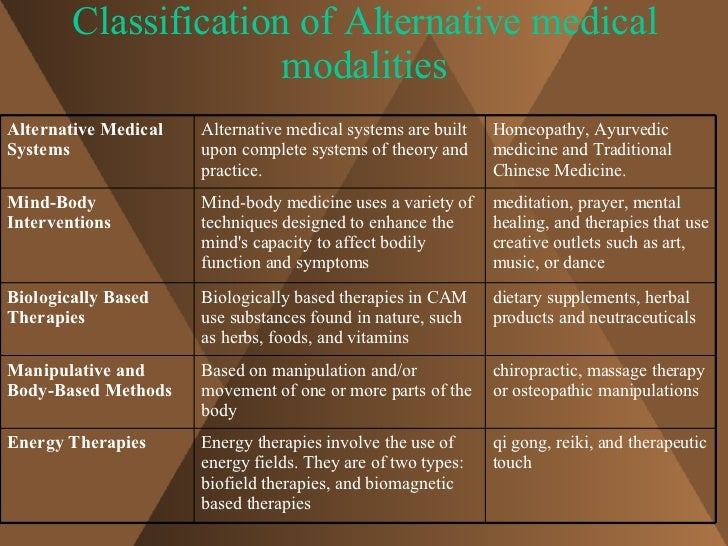 an overview of the types and uses of alternative medicines If you've ever felt that popping pills didn't solve your health problems, you might have considered alternative medicine webmd tells you what it is and whether it's safe.