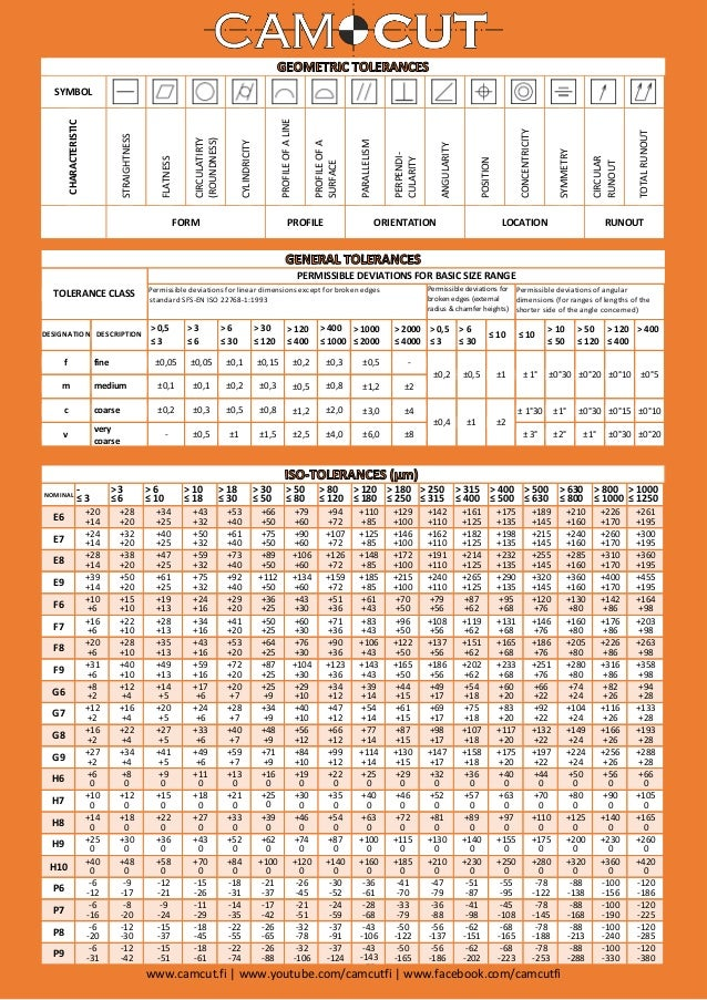 Angle Tolerance Chart Camcut Tolerance Chart