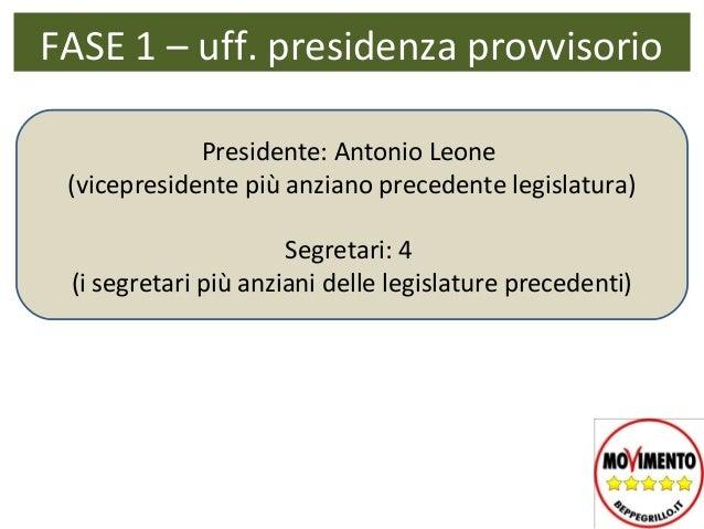 FASE 1 – uff. presidenza provvisorio             Presidente: Antonio Leone (vicepresidente più anziano precedente legislat...