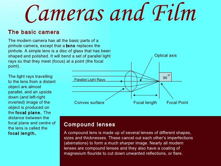 Cameras and Film The basic camera The modern camera has all the basic parts of a pinhole camera, except that a  lens  repl...