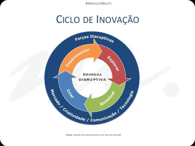 #MARCELOMINUTTI CICLODEINOVAÇÃO Empresa DISRUPTIVA Fonte:modelodesenvolvidopeloprof.MarceloMinu?
