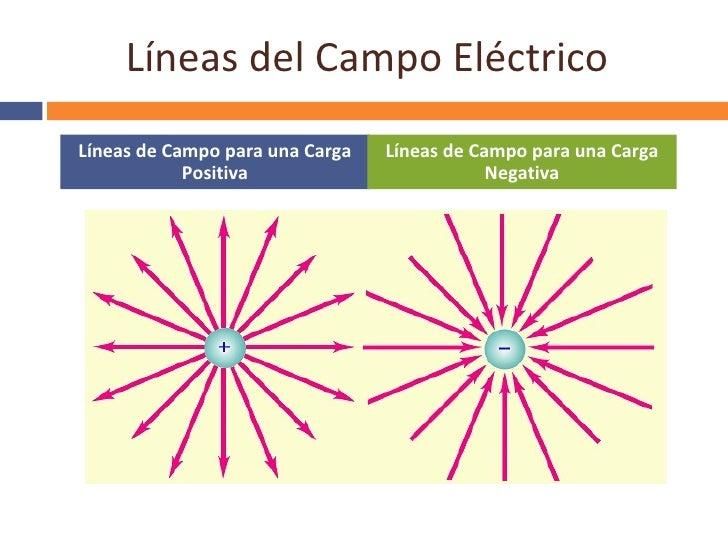Resultado de imagen para campo eléctrico ejemplos