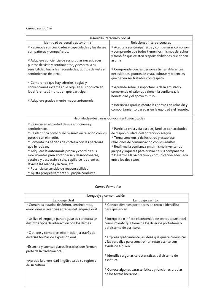 Campo Formativo<br />Desarrollo Pers...