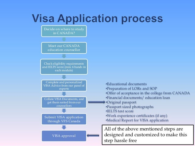 canada visa sop You can find many samples of statement of purpose or essays at.