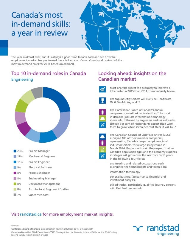 Canada's most  in-demand skills:  a year in review  The year is almost over, and it is always a good time to look back and...